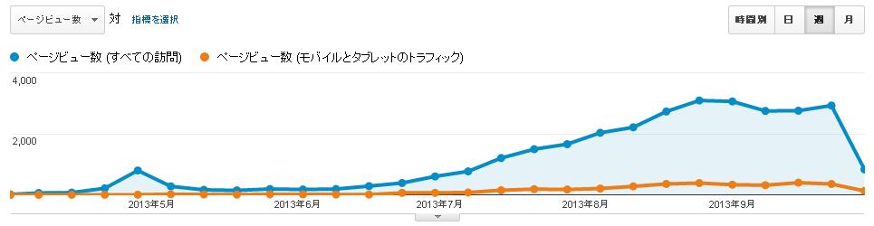 PCとモバイルのページビュー数(2013年10月)
