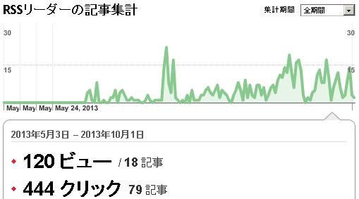 RSSによる訪問者数(2013年10月)